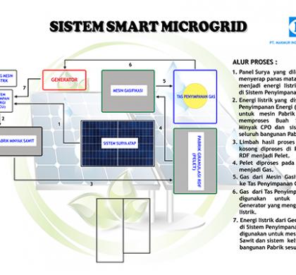 Sistem Smart Microgrid di Pabrik CPO Mini
